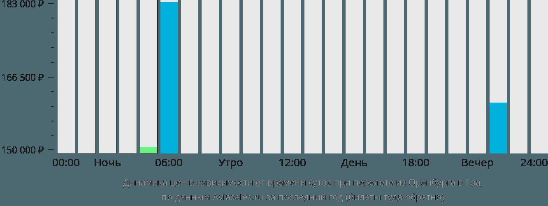 Динамика цен в зависимости от времени вылета из Оренбурга в Гоа