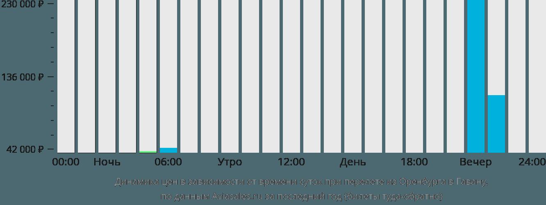 Динамика цен в зависимости от времени вылета из Оренбурга в Гавану
