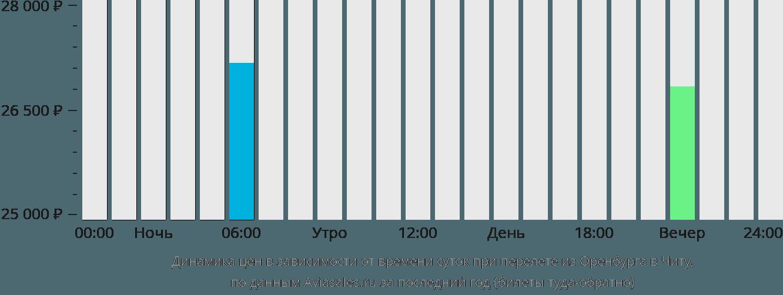 Динамика цен в зависимости от времени вылета из Оренбурга в Читу
