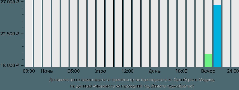 Динамика цен в зависимости от времени вылета из Оренбурга в Мадрид
