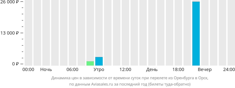 Динамика цен в зависимости от времени вылета из Оренбурга в Орск