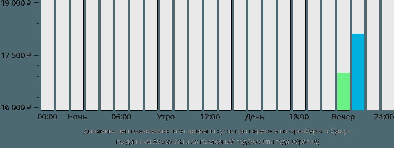 Динамика цен в зависимости от времени вылета из Оренбурга в Сургут