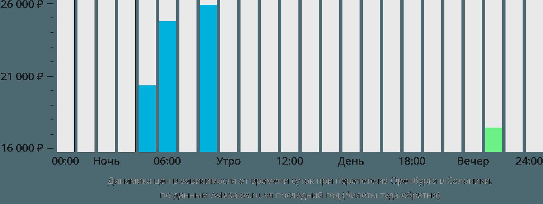 Динамика цен в зависимости от времени вылета из Оренбурга в Салоники
