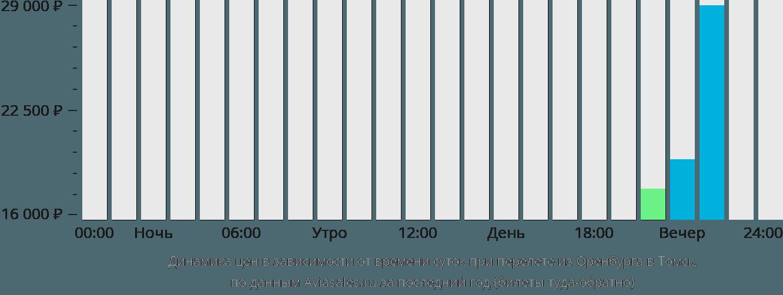 Динамика цен в зависимости от времени вылета из Оренбурга в Томск