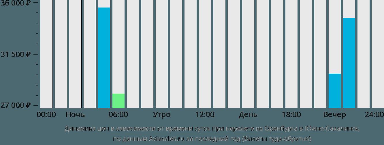 Динамика цен в зависимости от времени вылета из Оренбурга в Южно-Сахалинск