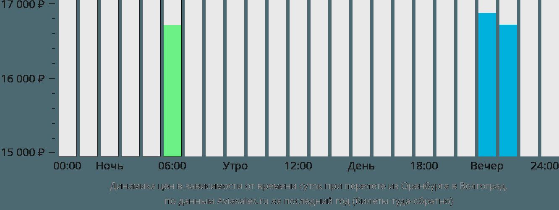 Динамика цен в зависимости от времени вылета из Оренбурга в Волгоград