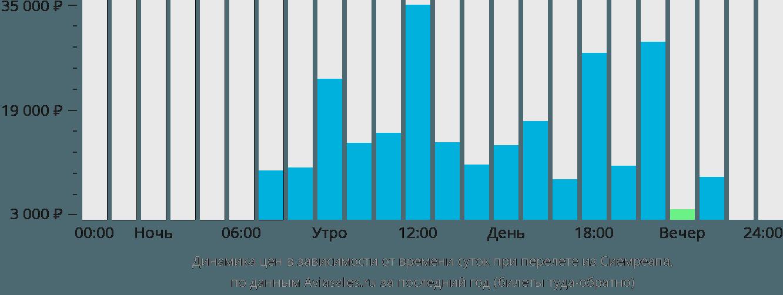 Динамика цен в зависимости от времени вылета из Сиемреапа