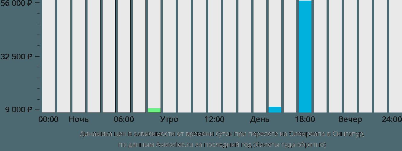 Динамика цен в зависимости от времени вылета из Сиемреапа в Сингапур