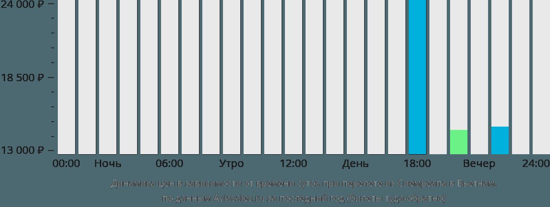 Динамика цен в зависимости от времени вылета из Сиемреапа в Вьетнам