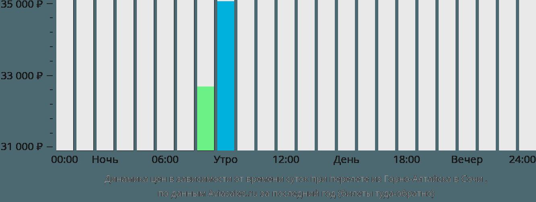 Динамика цен в зависимости от времени вылета из Горно-Алтайска в Сочи
