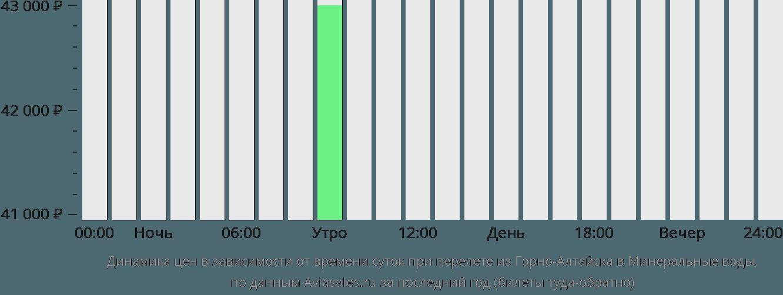 Динамика цен в зависимости от времени вылета из Горно-Алтайска в Минеральные воды