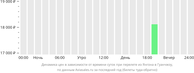 Динамика цен в зависимости от времени вылета из Янгона в Гуанчжоу