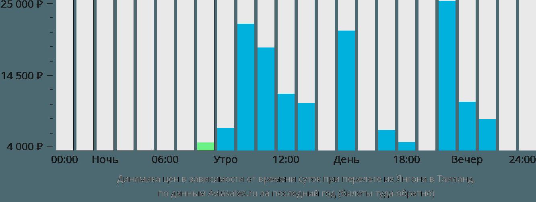 Динамика цен в зависимости от времени вылета из Янгона в Таиланд