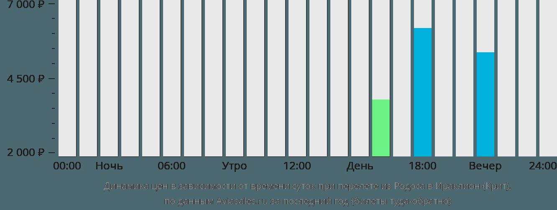 Динамика цен в зависимости от времени вылета из Родоса в Ираклион (Крит)