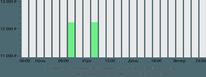 Динамика цен в зависимости от времени вылета из Родоса в Стамбул