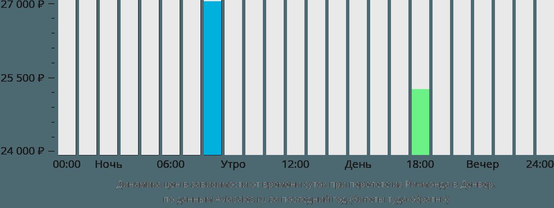 Динамика цен в зависимости от времени вылета из Ричмонда в Денвер