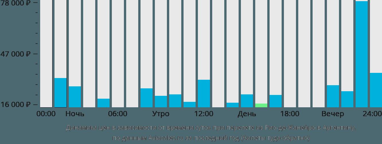 Динамика цен в зависимости от времени вылета из Рио-де-Жанейро в Аргентину