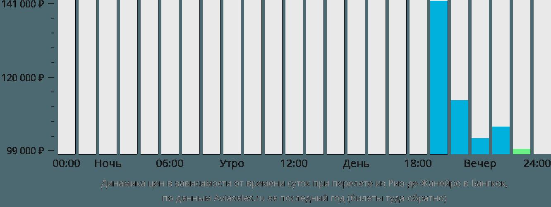 Динамика цен в зависимости от времени вылета из Рио-де-Жанейро в Бангкок