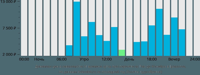 Динамика цен в зависимости от времени вылета из Рио-де-Жанейро в Бразилиа
