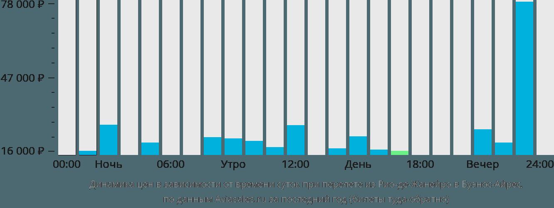 Динамика цен в зависимости от времени вылета из Рио-де-Жанейро в Буэнос-Айрес