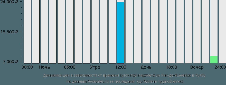 Динамика цен в зависимости от времени вылета из Рио-де-Жанейро в Куябу