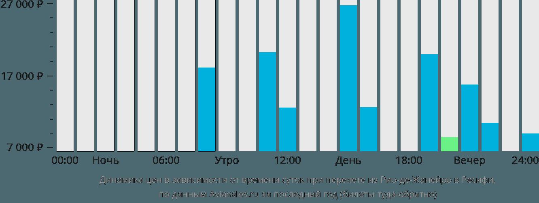 Динамика цен в зависимости от времени вылета из Рио-де-Жанейро в Ресифи