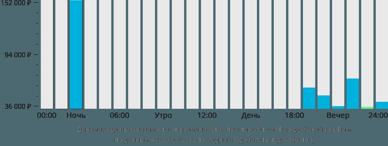 Динамика цен в зависимости от времени вылета из Рио-де-Жанейро в Рим