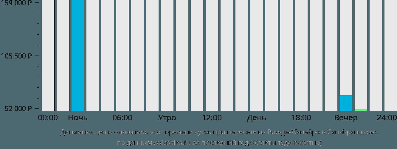 Динамика цен в зависимости от времени вылета из Рио-де-Жанейро в Сан-Франциско