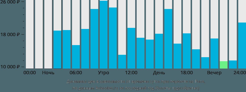 Динамика цен в зависимости от времени вылета из Риги