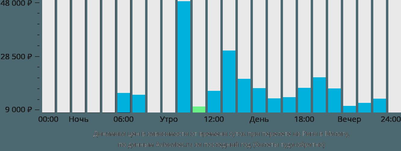 Динамика цен в зависимости от времени вылета из Риги в Малагу