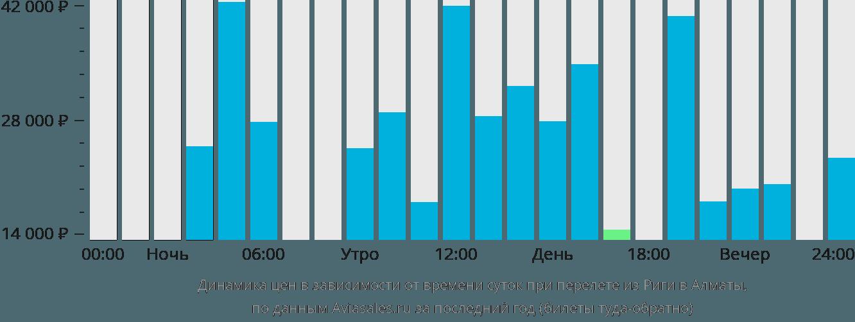 Динамика цен в зависимости от времени вылета из Риги в Алматы