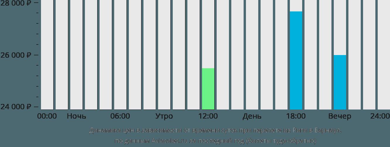Динамика цен в зависимости от времени вылета из Риги в Барнаул