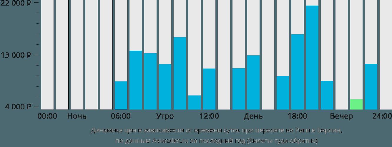 Динамика цен в зависимости от времени вылета из Риги в Берлин
