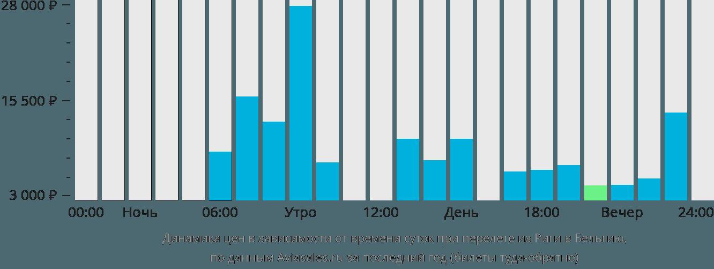 Динамика цен в зависимости от времени вылета из Риги в Бельгию