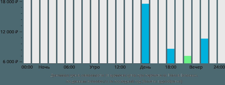 Динамика цен в зависимости от времени вылета из Риги в Болонью