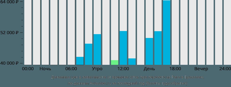 Динамика цен в зависимости от времени вылета из Риги в Бразилию