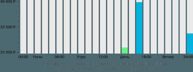 Динамика цен в зависимости от времени вылета из Риги в Батуми