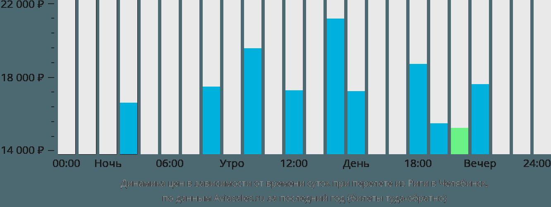 Динамика цен в зависимости от времени вылета из Риги в Челябинск