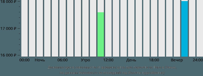 Динамика цен в зависимости от времени вылета из Риги в Ханью