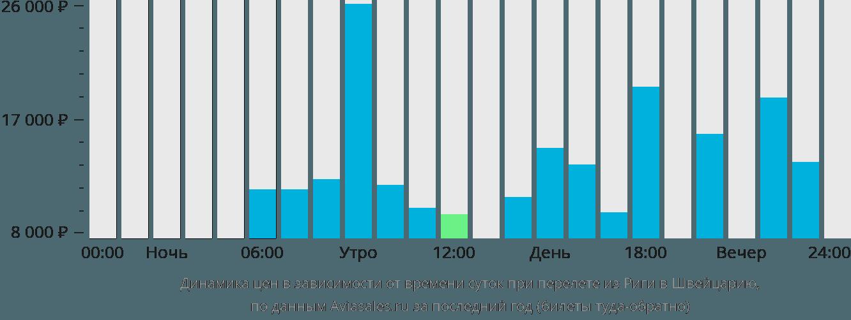 Динамика цен в зависимости от времени вылета из Риги в Швейцарию