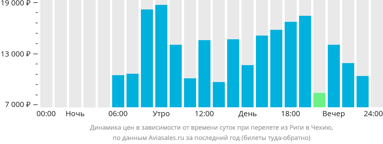 Динамика цен в зависимости от времени вылета из Риги в Чехию