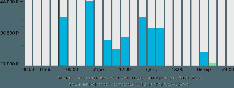 Динамика цен в зависимости от времени вылета из Риги в Дели