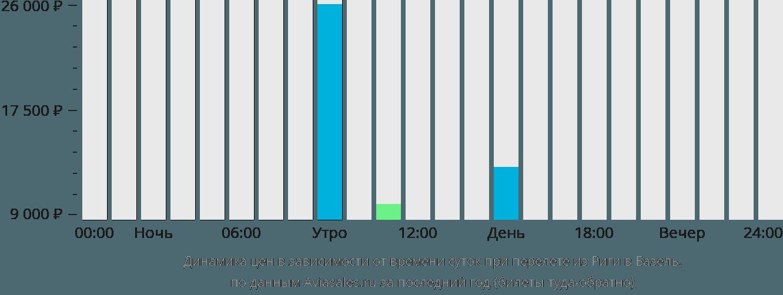 Динамика цен в зависимости от времени вылета из Риги в Базель
