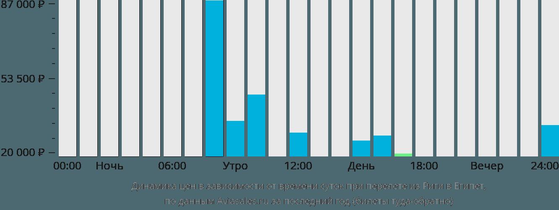 Динамика цен в зависимости от времени вылета из Риги в Египет