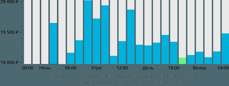 Динамика цен в зависимости от времени вылета из Риги в Испанию