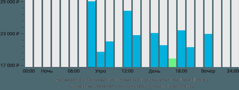 Динамика цен в зависимости от времени вылета из Риги в Ереван