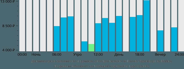 Динамика цен в зависимости от времени вылета из Риги во Франкфурт-на-Майне