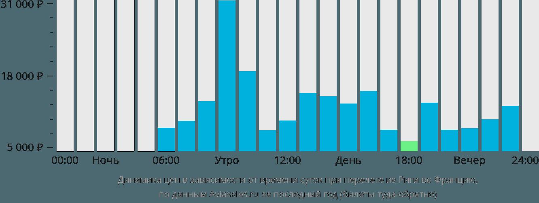 Динамика цен в зависимости от времени вылета из Риги во Францию