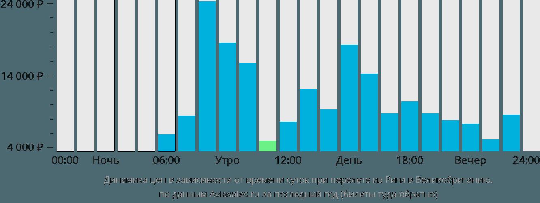 Динамика цен в зависимости от времени вылета из Риги в Великобританию