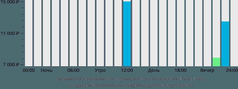 Динамика цен в зависимости от времени вылета из Риги в Глазго